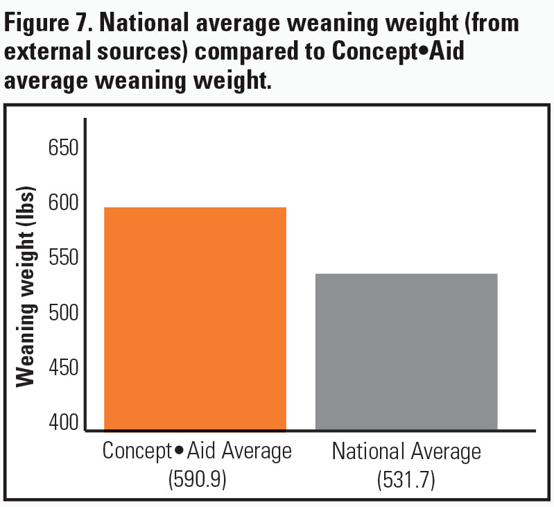 Weaning Weight