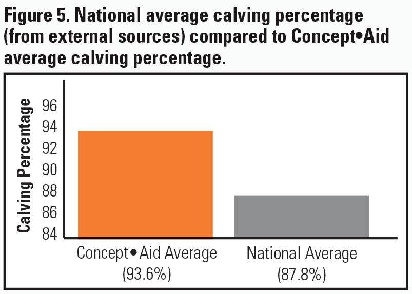 Calving Percentage